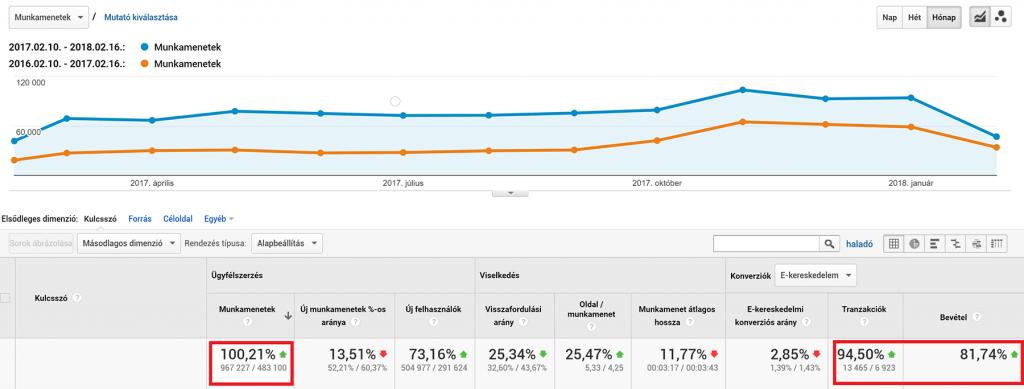 szerszamkell.hu SEO eredmények