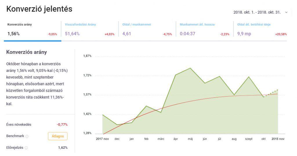 ShopRenter Analitika - Előrejelzések