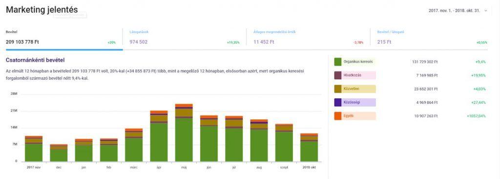 ShopRenter Analitika - Elemzések 2