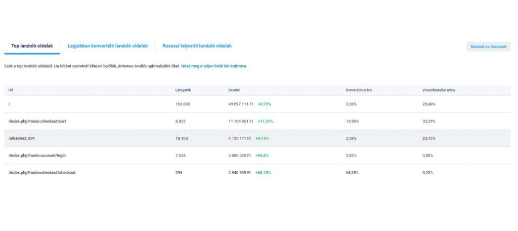 ShopRenter Analitika - Landoló oldalak