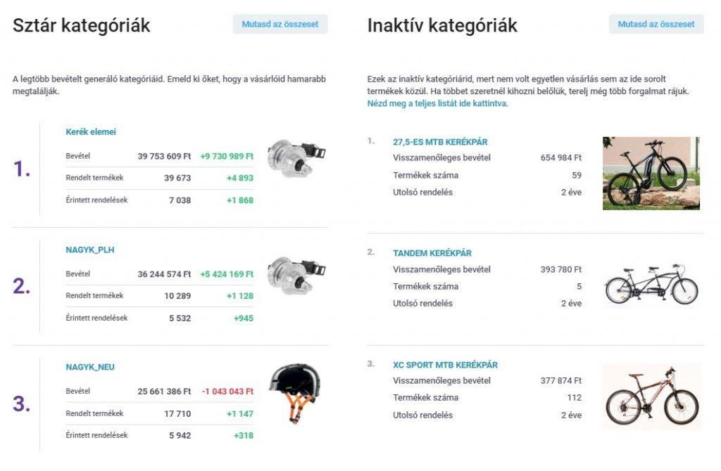 ShopRenter Analitika - Kategória optimalizáció
