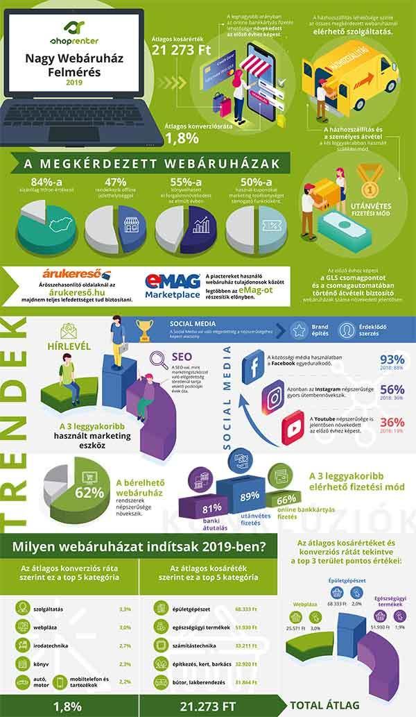 Nagy Webáruház Felmérés 2019 - Eredmények