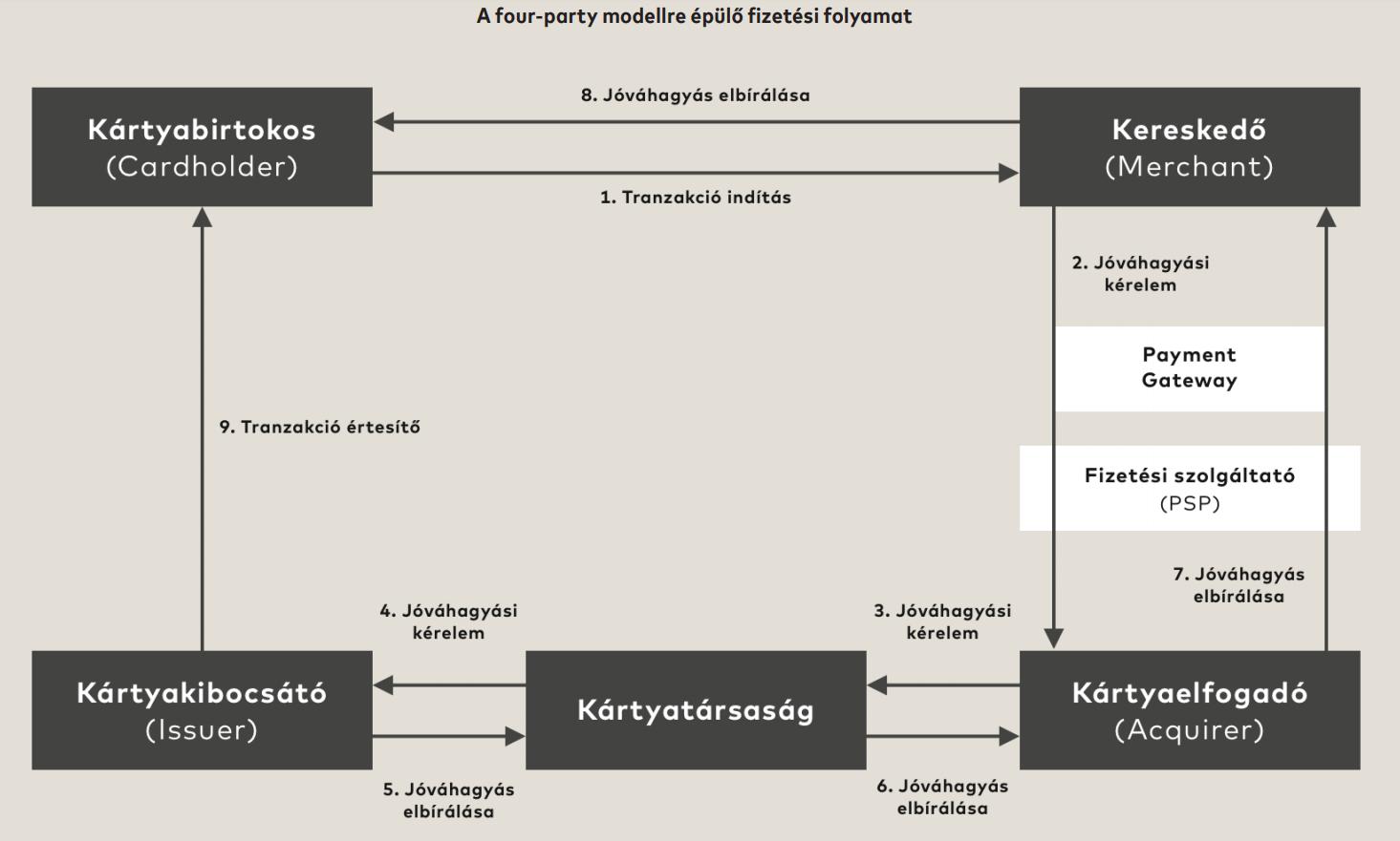 Payment Gateway működése