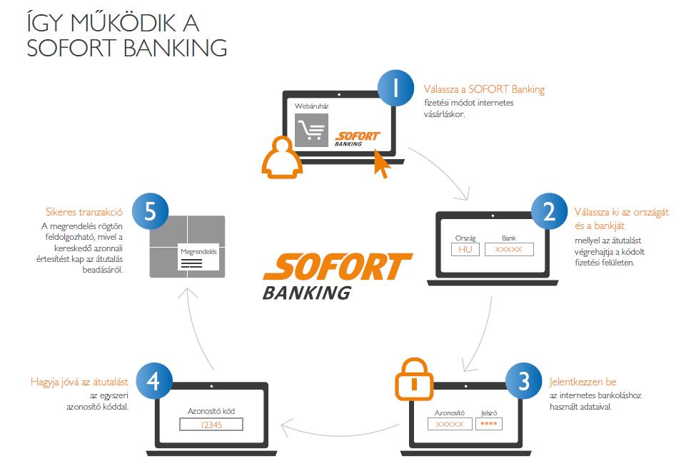 SOFORT Banking működése