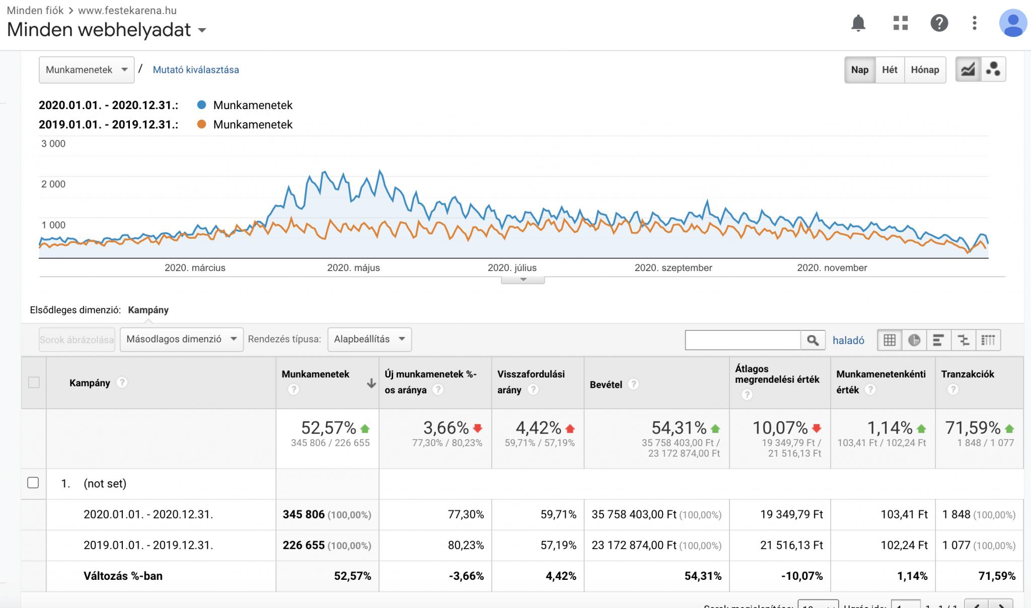 Organikus forgalmi összehasonlítás a Google Analytics adatai alapján - Így segített a SEO