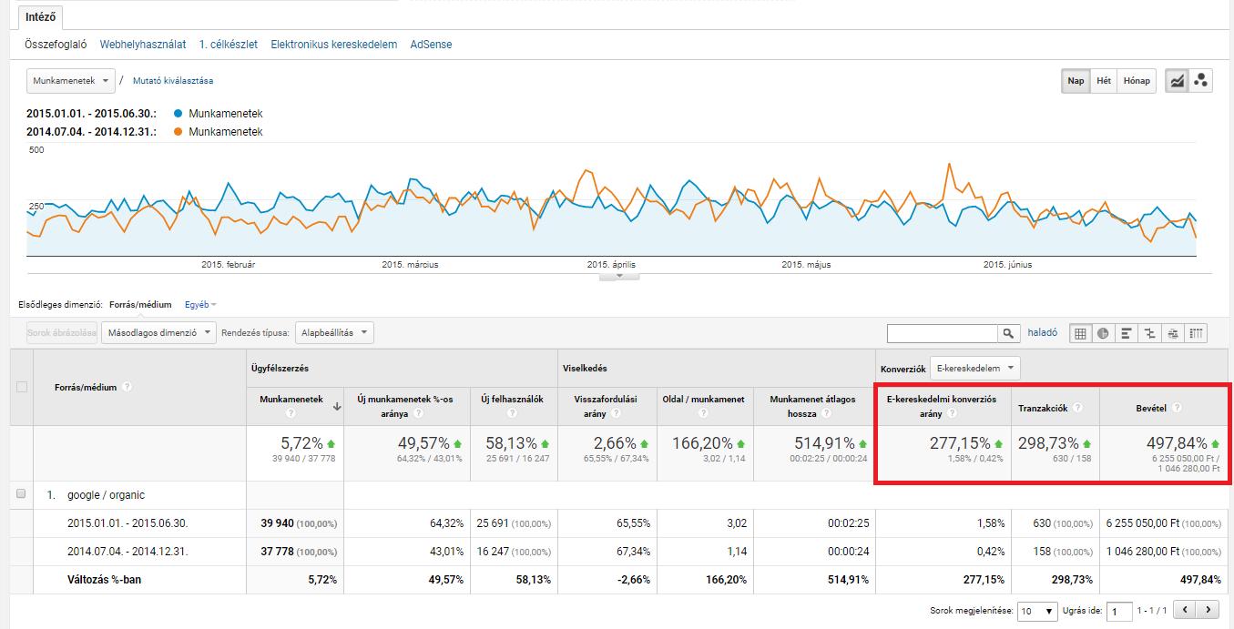 Hogyan ért el a HillVital webáruház közel 500%-os bevételnövekedést ... e9b72042b5